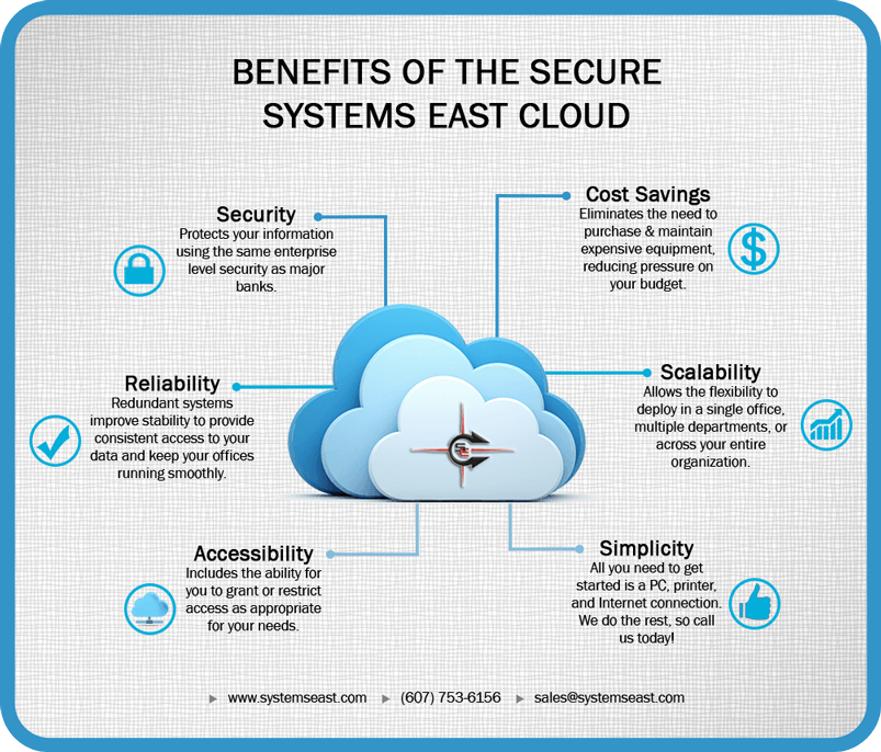 Systems East Cloud Infographic