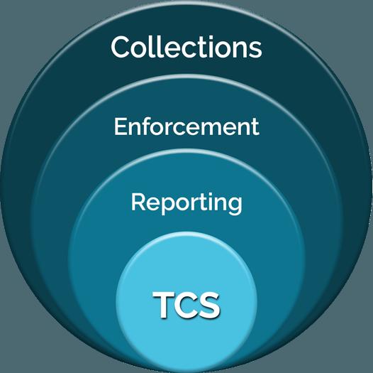 TCS Components